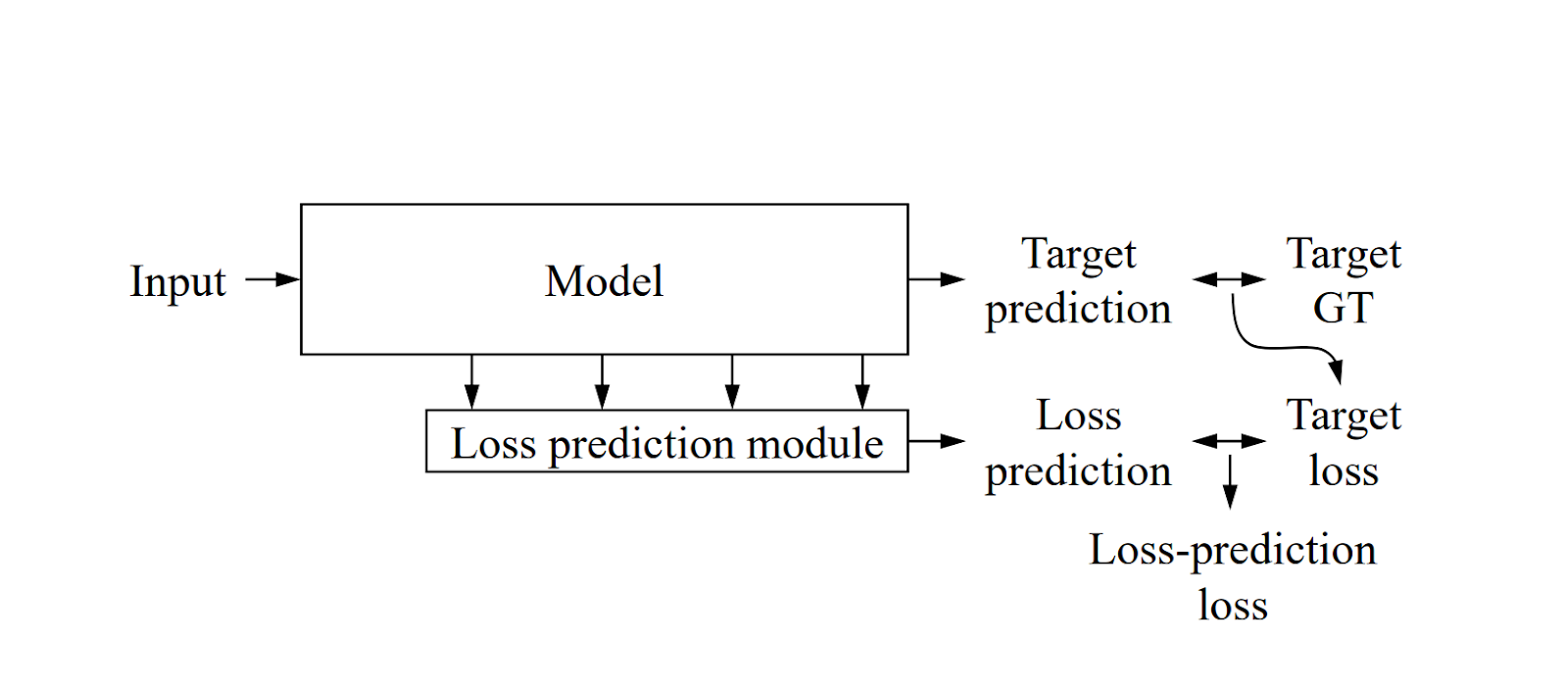 Active Learning for classification models