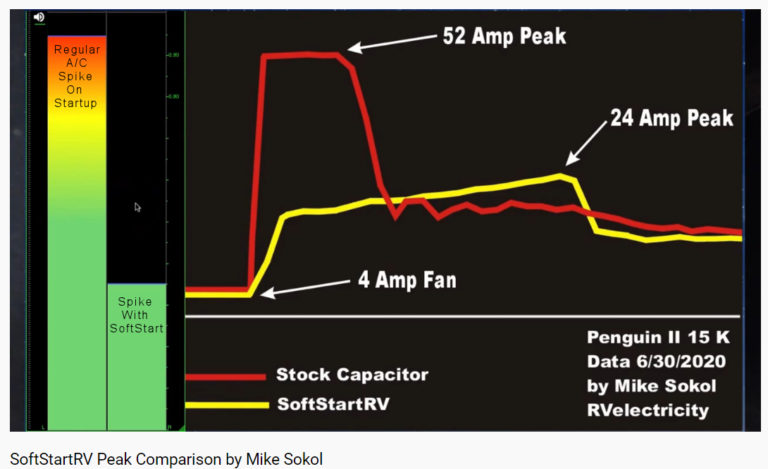 Chart comparing the current draw of an RV AC with SoftStartRV and without.
