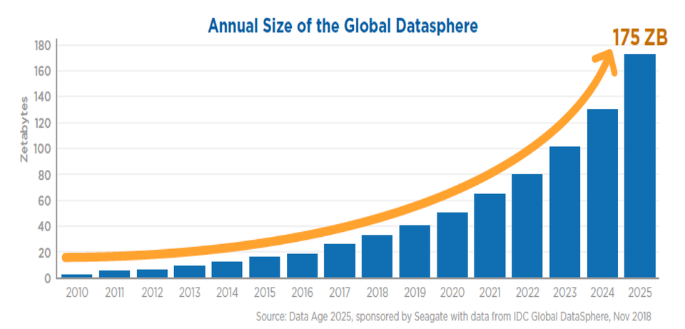 IDC Datasphere growth