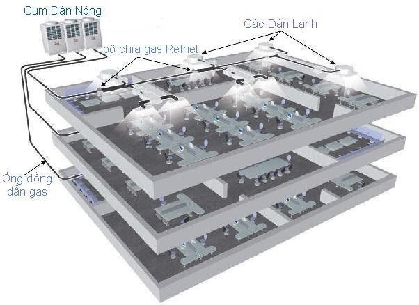 Hệ thống điều hòa trung tâm vrv là hệ thống điều hòa chuyên nghiệp được thiết kế cho các tòa nhà hay căn hộ, căn nhà có công suất cực cao