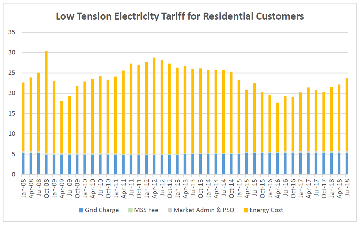 Low tension electricity tariff for residential consumers