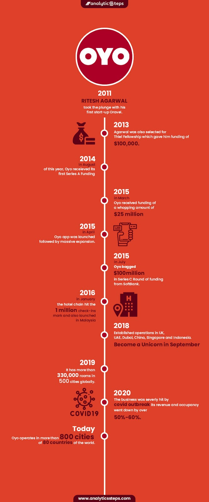 The infographic shows the timeline of OYO's journey.