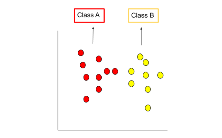 Class A- Red & Class- B Yellow dataset in support vector machine