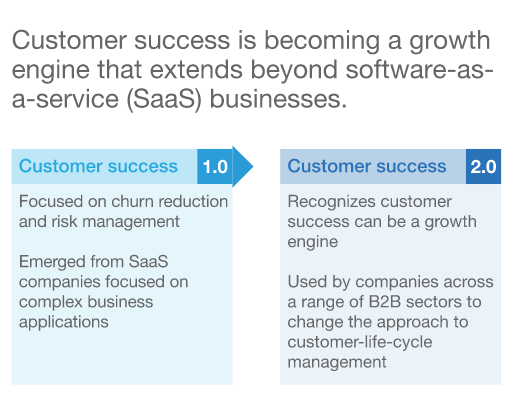 customer success is becoming a growth engine that extends beyond software-as-a-service businesse