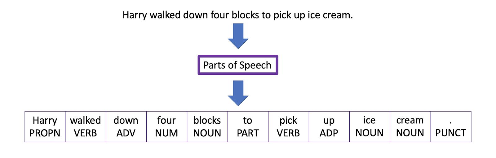 Partes do discurso