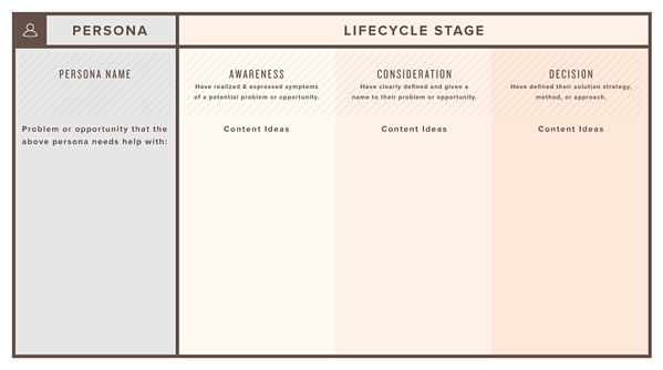using buyr persona and lifecycle stage to create teh right content marketing