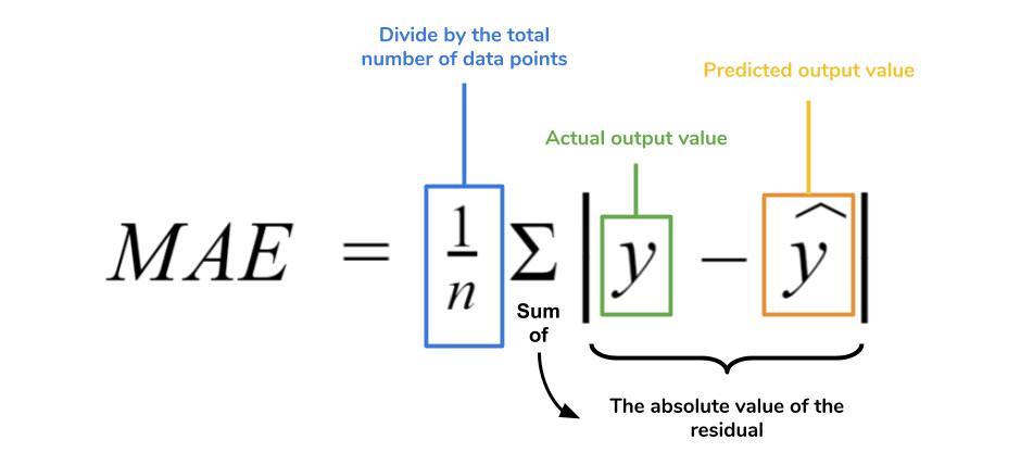 Tutorial: Understanding Linear Regression and Regression Error Metrics