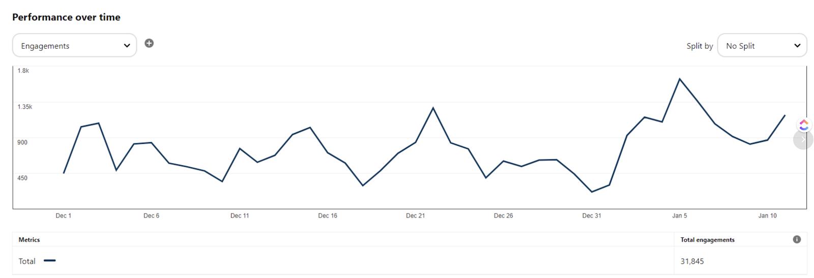 Pinterest account audit increase views