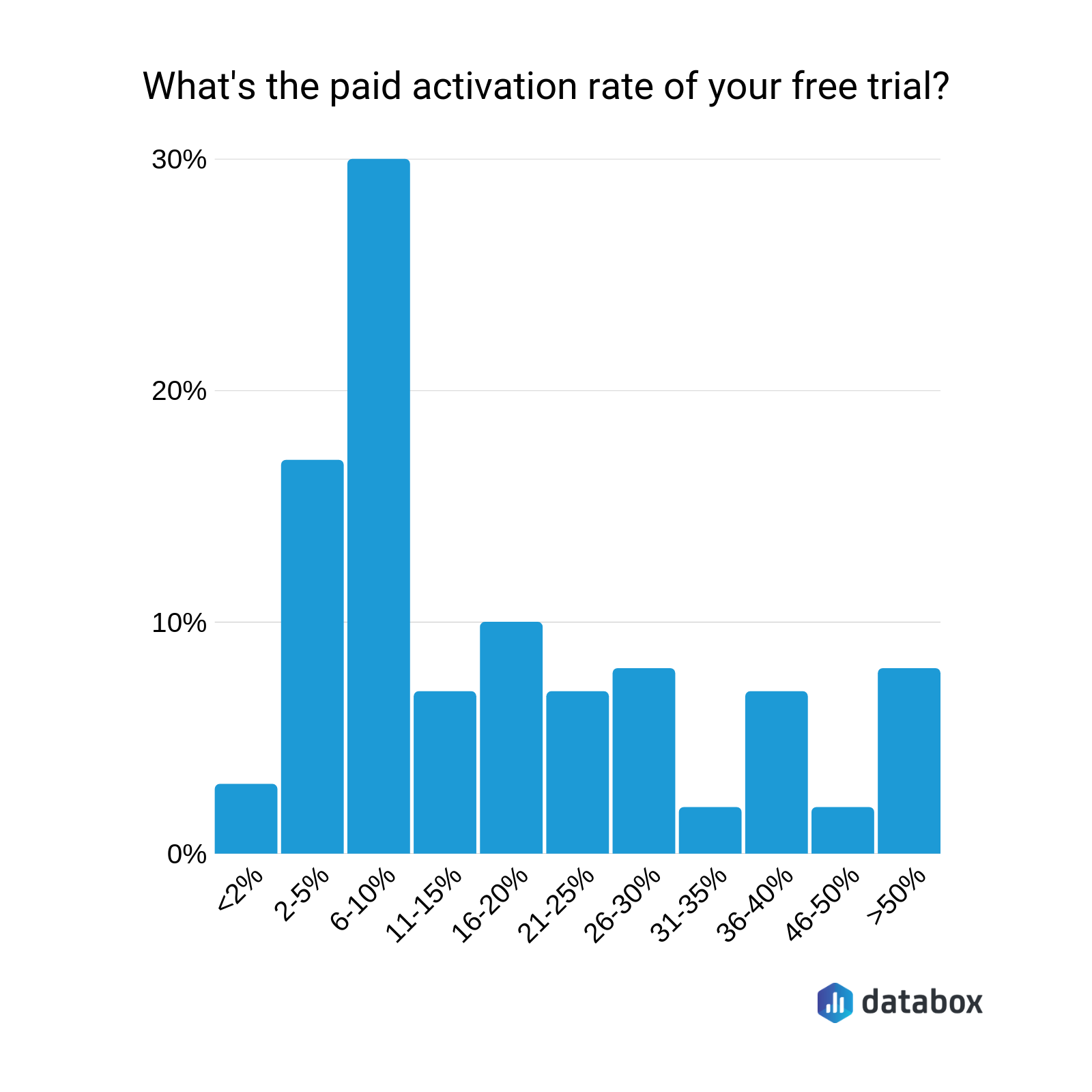 8 Proven Strategies for Converting Free Trial Users to