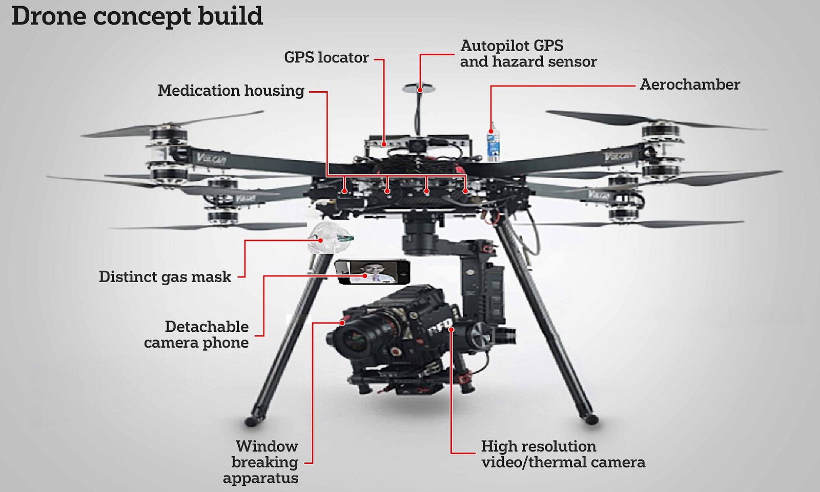 medical emergencies drones