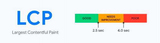 Recomendações sobre Core Web Vitals na métrica LCP, representada através de uma gráfico de barras