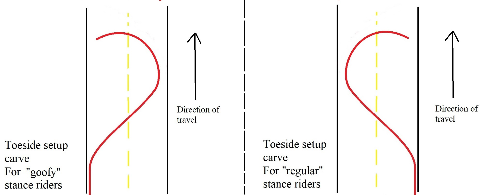toeside set up carve for all longbaord stances