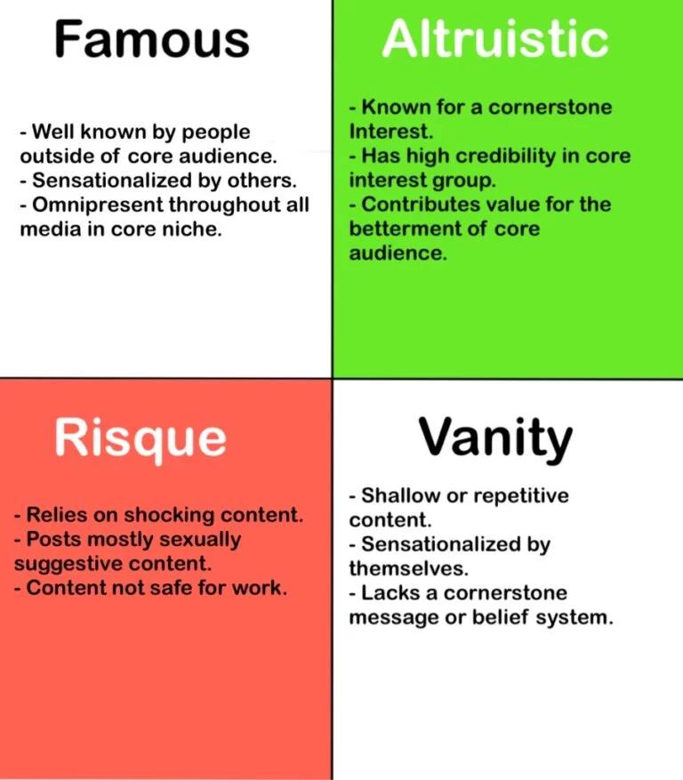 4 категории инфлюенсеров