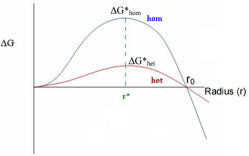 heterogeneous nucleation definition