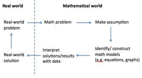http://math4teaching.com/wp-content/uploads/2011/04/modeling.jpg