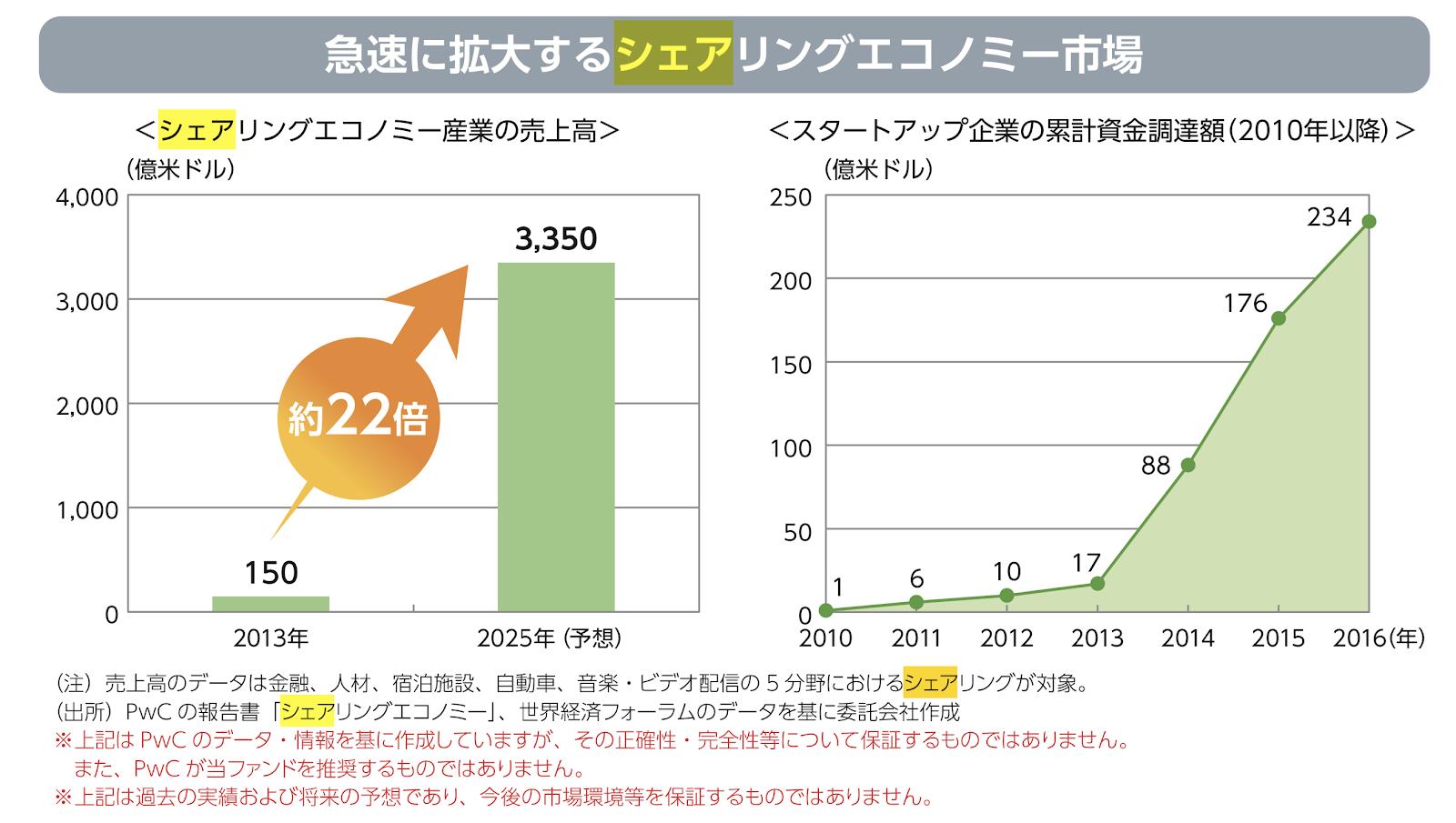 シェアリングエコノミーに関わる企業の売上高グラフ