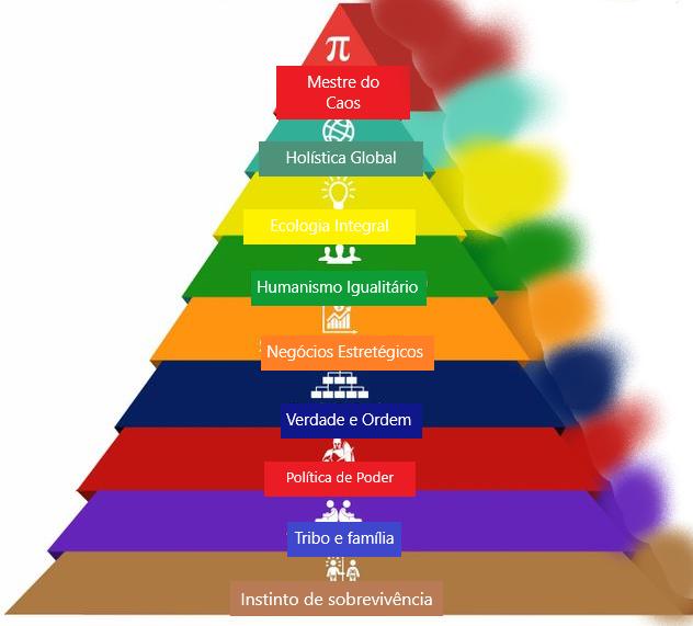 """Modelo da espiral como uma """"pirâmide de Maslow"""""""