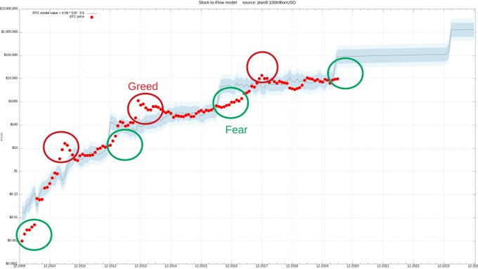 Greed and fear zones according to Bitcoin's stock-to-flow model