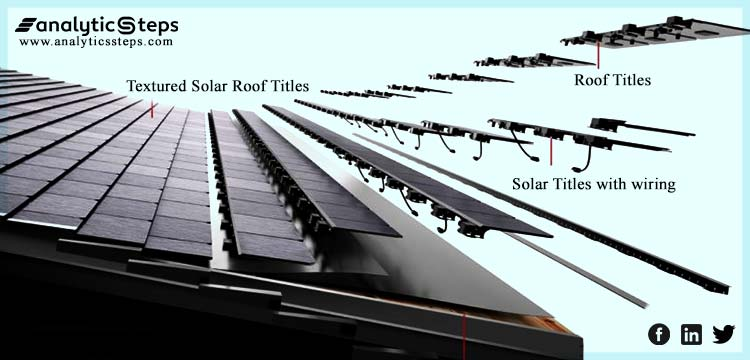 Image representing Tesla's Solar roof project where textured solar roof titles are showing.
