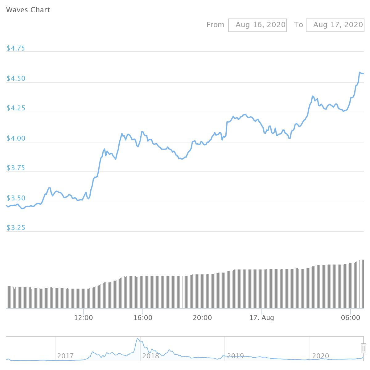 Waves (WAVES 32.2% Up):