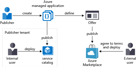Overview of managed applications - Azure Managed Applications | Microsoft  Docs