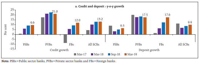 Machine generated alternative text: a. Credtt and deposit y-o-y growth PV8s FBs All SCIIs Credit growth Deposit growth •Mar-17 •?iar-1Lt •Sep-18 •Mar19 Note: PSBs=Pubhc sector banks. PVBs=Pnvate sector banks arid FBs Foreign banks. 25 20 15 — 10 C 5 PSBs PVßs FBs jIIIAi 7.6 PSBs 1