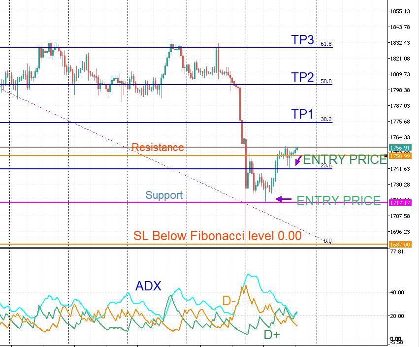 what the chart looks like when you prepare to take a long trade using Fibonacci retracement