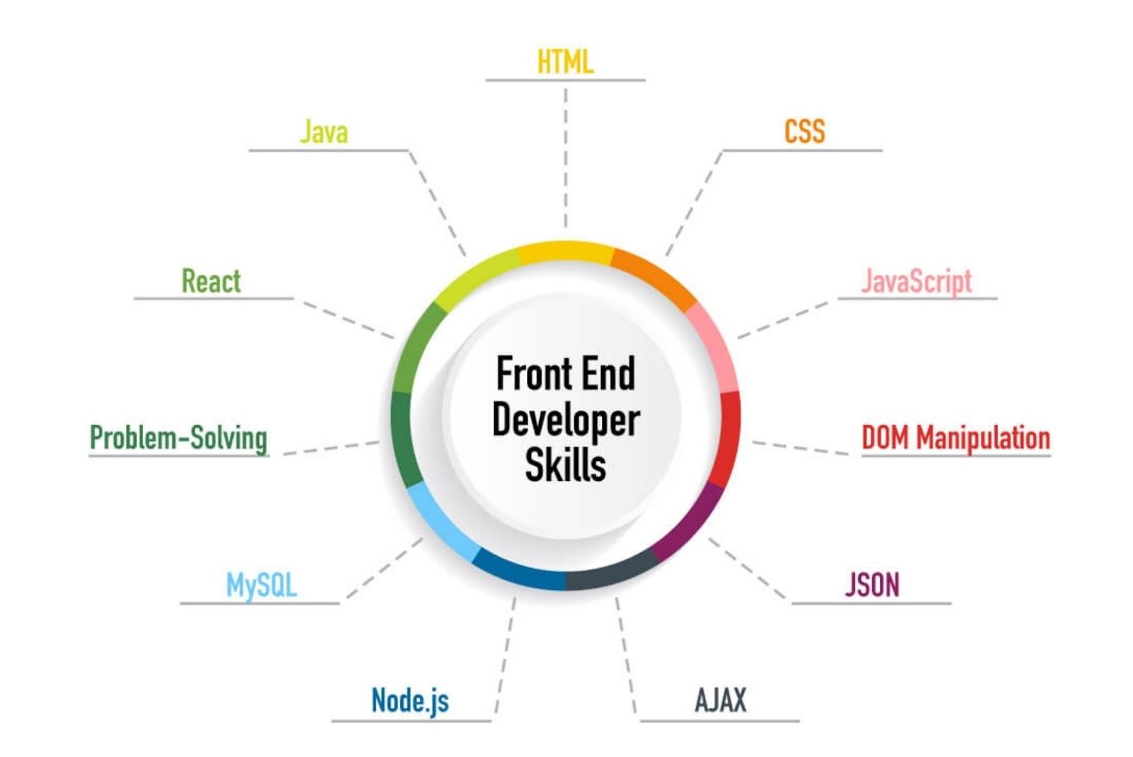 Front-end developer skills