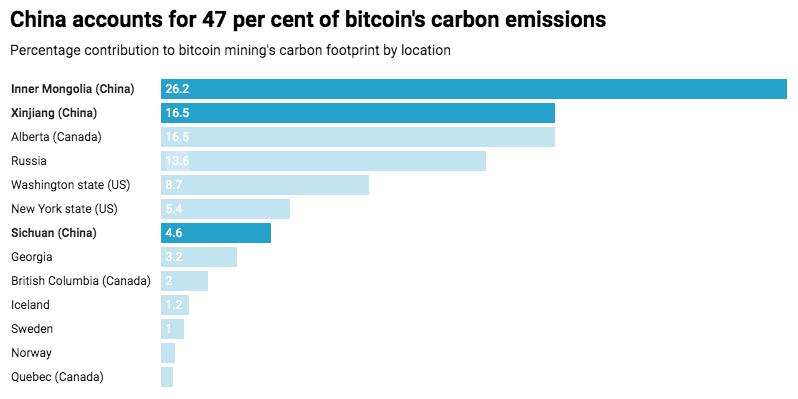 China é responsável por 47% das emissões de carbono do Bitcoin. A criptomoeda polui menos do que imaginávamos.