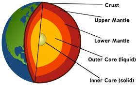 Image result for earth diagram