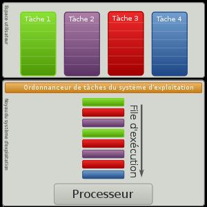 4 tâches ordonnancées. La tâche 3 est en priorité haute, la tâche 4 est en priorité faible. (Ce diagramme est explicatif, en pratique les instructions ordonnées sont directement exécutées.)