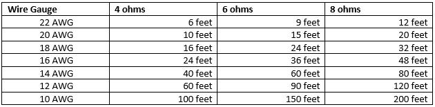Audio/Video | Cable Distance Limits | ShowMeCables.comShowMeCables