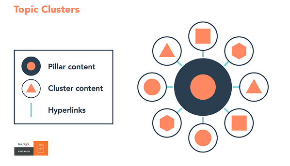 cluster and pillar content model