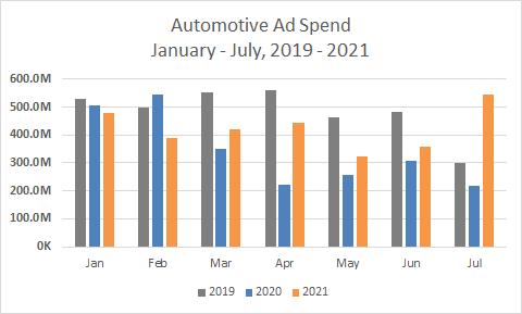 Automotive Ad Spend, Jan-July, 2019-2021 Chart