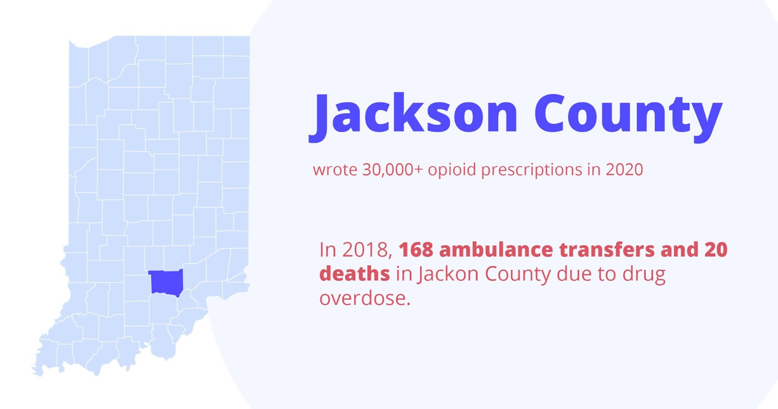Jackson county  wrote 30,000+ opioid prescriptions in 2020. In 2018, 168 ambulance transfers and 20 deaths in jackson county due to drug overdose.