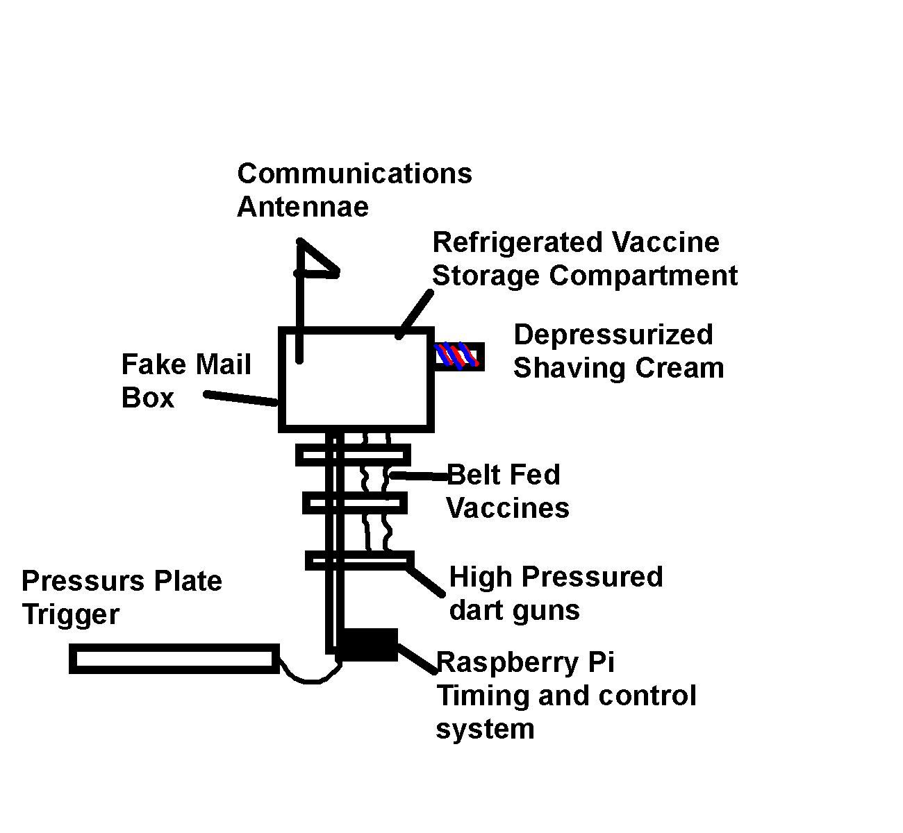 Figure 1: Vaccination Booby Trap with pressure plate, belt fed vaccination air gun, and depressurized shaving cream cooling system