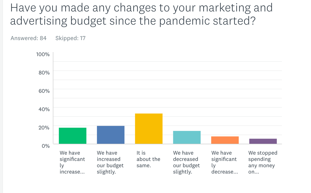 marketing changes since the pandemic and recession started