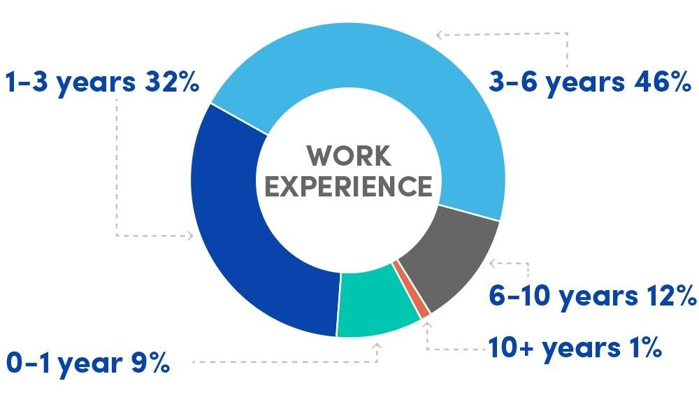 Pie chart indicating the average work experience of incoming students to the MS MIS program, 2014-2019: 0-1 years, 9%; 1-3 years, 32%; 3-6 years, 46%; 6-10 years, 12%; 10+ years, 1%.