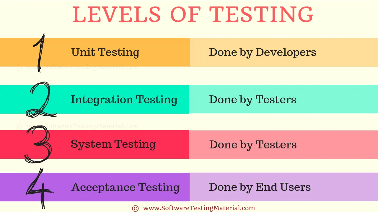 levels-of-testing