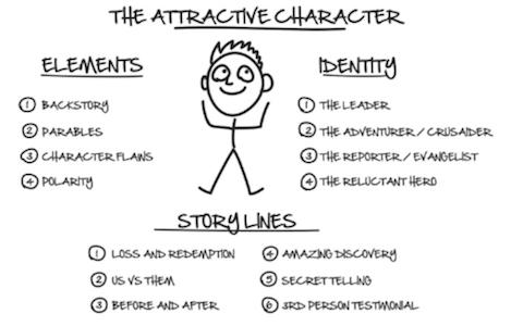 DotComSecrets - Attractive Character
