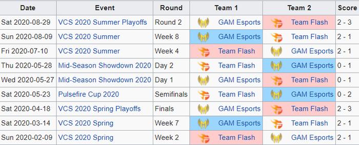 Chung kết VCS: Màn trả thù ngọt ngào của GAM Esports hay Team Flash và 2 lần vô địch liên tiếp - Ảnh 2.