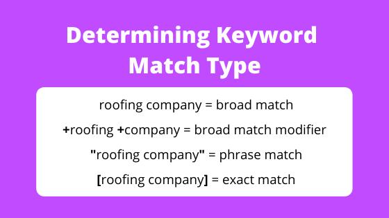Google Search Ads Keyword Match Type Symbols Cheat Sheet