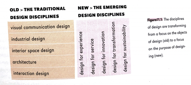 """Chart comparing old """"traditional design disciplines"""" and new """"emerging design disciplines."""""""