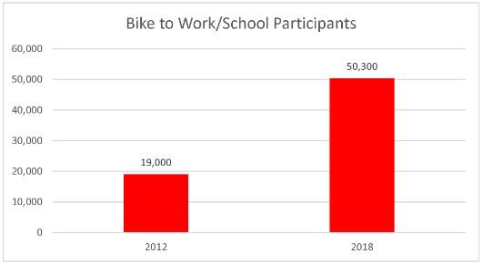 2012 against 2018 Bike To Work Week Statistics