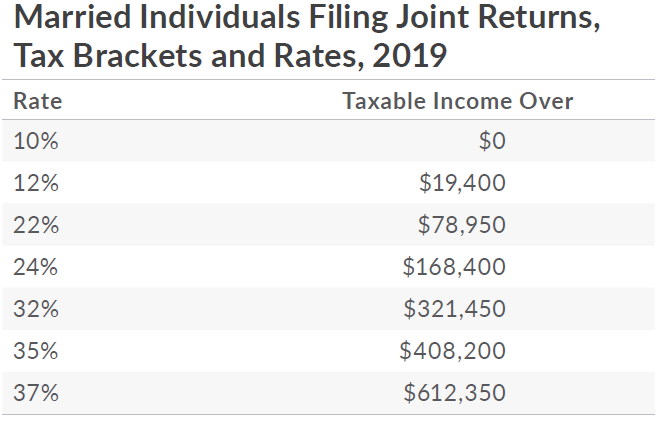 married filing joint returns tax bracket
