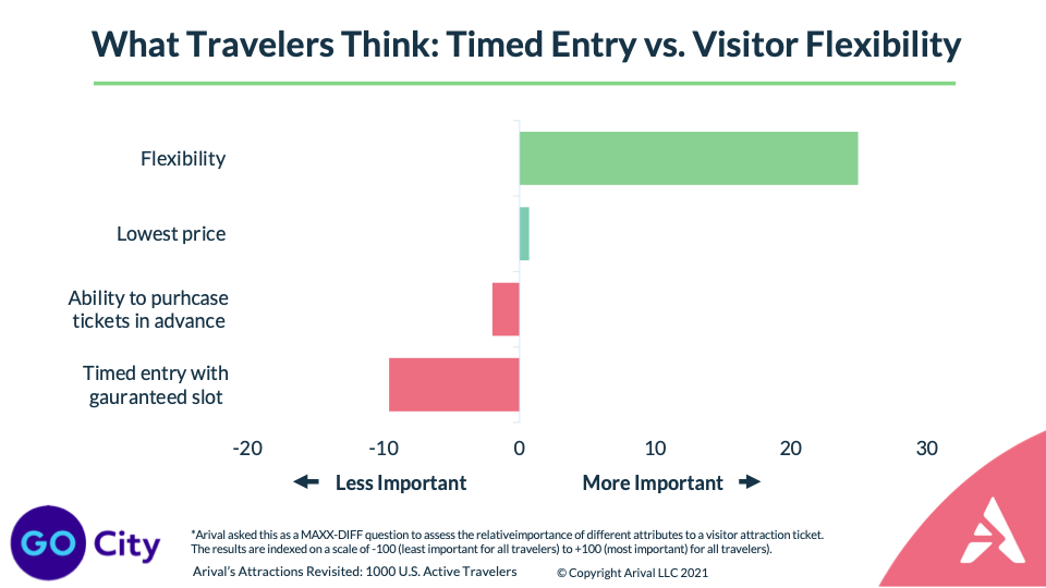 Should Visitor Attractions Still Require Advance Purchase Post-Pandemic? Douglas Quinby Arival