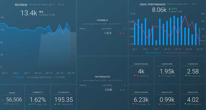 e-commerce funnel dashboard template