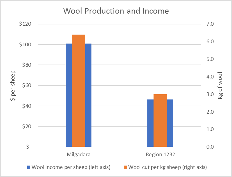 Milgadara wool production and income compared to the region averages.