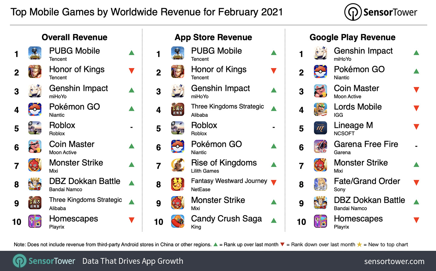 """""""Top Grossing Mobile Games Worldwide for February 2021"""