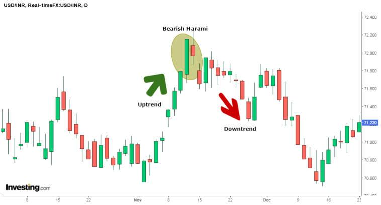 trading with price action